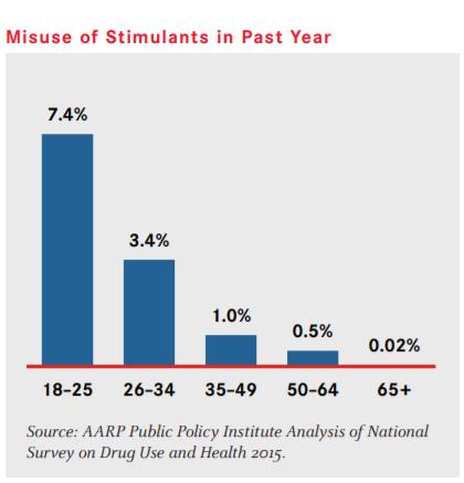 "Bar chart entitled ""Misuse of Stimulants in 2015""."
