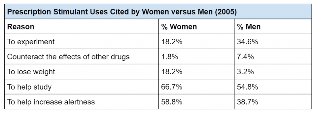 "Table titled ""Prescription Stimulant Uses Cited by Women versus Men (2005)"""